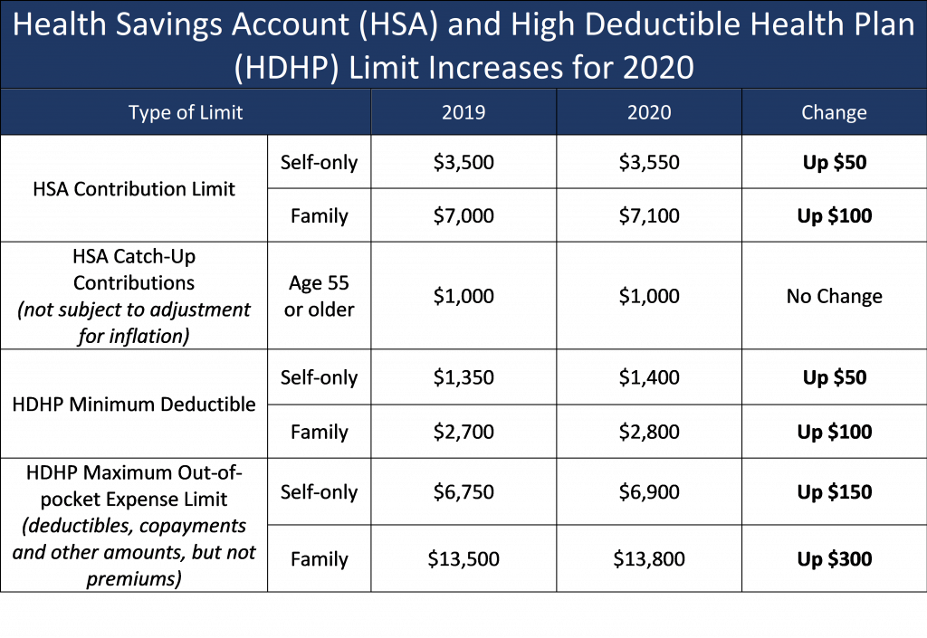 Best Hsa Accounts 2020.Labor Law Updates Hr Compliance Esc Buffalo